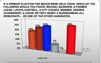 mri poll mayor aug